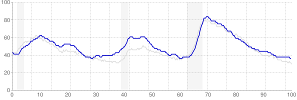 Washington monthly unemployment rate chart from 1990 to August 2018